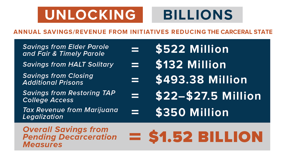 Unlocking Billions: Annual Savings/Revenue from Initiatives Reducing the Carceral State. Overall Savings from Pending Decarceration Measures = $1.52 Billlion